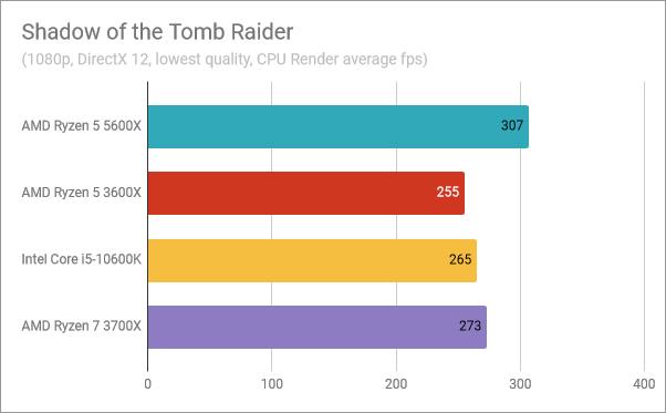 AMD Ryzen 5 5600X benchmark results: Shadow of the Tomb Raider