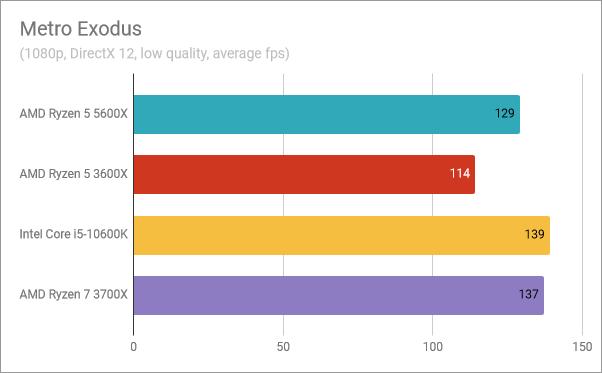 AMD Ryzen 5 5600X benchmark results: Metro Exodus