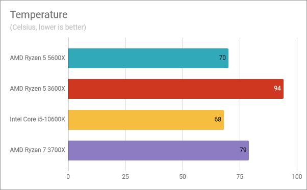 AMD Ryzen 5 5600X benchmark results: Temperature