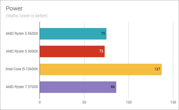 AMD Ryzen 5 5600X benchmark results: Power consumption