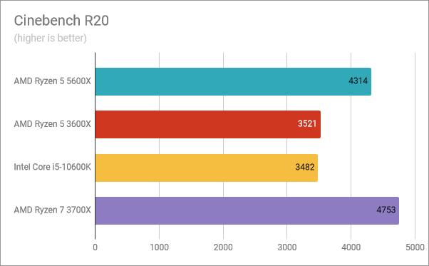 AMD Ryzen 5 5600X benchmark results: Cinebench R20
