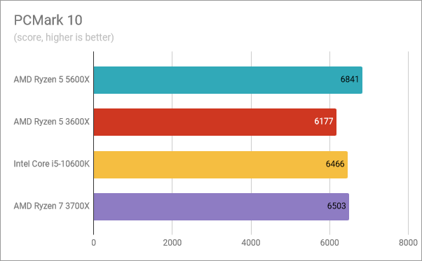 AMD Ryzen 5 5600X benchmark results: PCMark 10