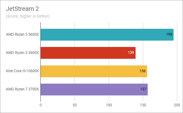 AMD Ryzen 5 5600X benchmark results: JetStream 2