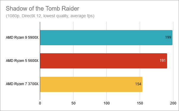 AMD Ryzen 9 5900X benchmark results: Shadow of the Tomb Raider