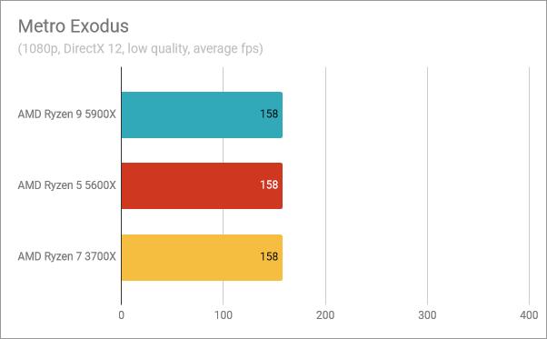 AMD Ryzen 9 5900X benchmark results: Metro Exodus