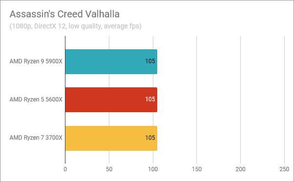 AMD Ryzen 9 5900X benchmark results: Assassin's Creed Valhalla