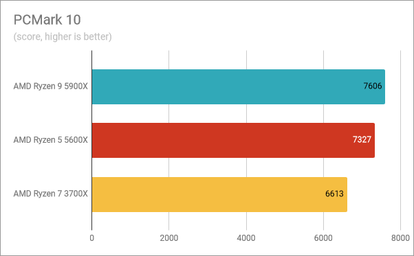 AMD Ryzen 9 5900X benchmark results: PCMark 10