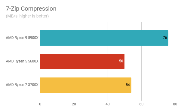 AMD Ryzen 9 5900X benchmark results: 7-Zip Compression
