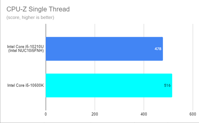 Intel NUC10i5FNH - CPU-Z Single Thread results