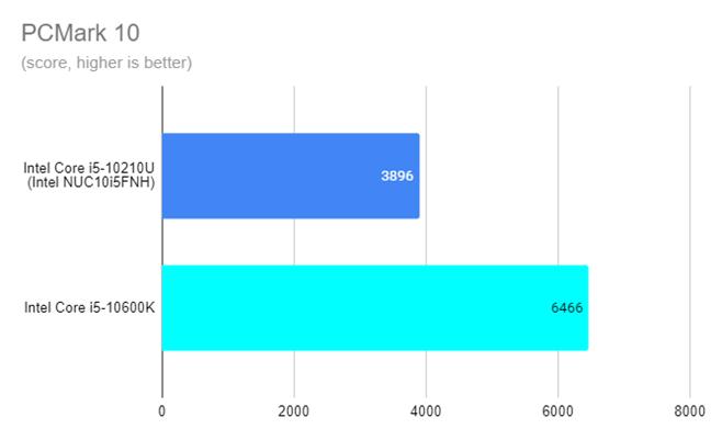Intel NUC10i5FNH - PCMark 10 results