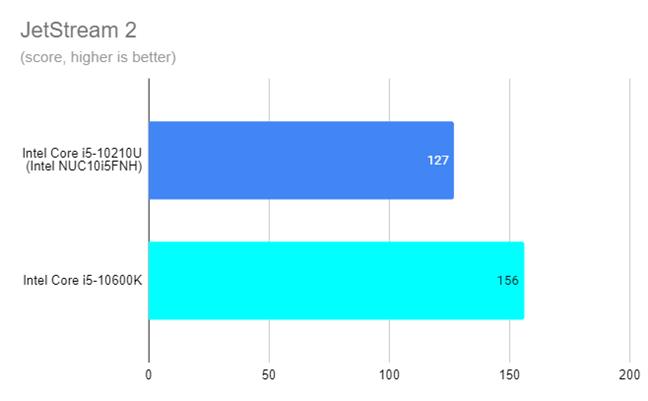Intel NUC10i5FNH - JetStream 2 results
