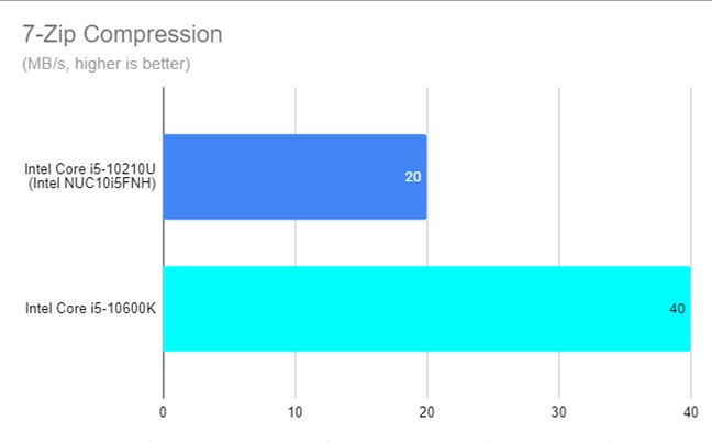 Intel NUC10i5FNH - 7-Zip compression results