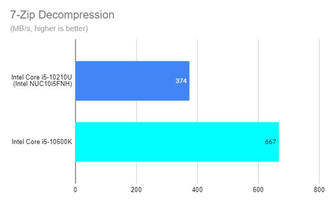 Intel NUC10i5FNH - 7-Zip decompression results