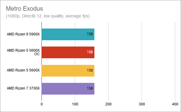 Metro Exodus: AMD Ryzen 5 5600X overclocked at 4.8 GHz
