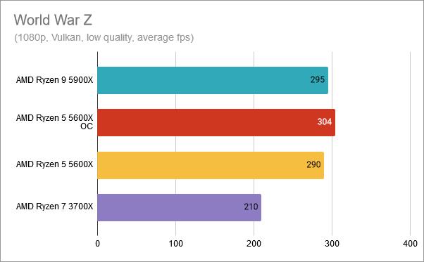 World War Z: AMD Ryzen 5 5600X overclocked at 4.8 GHz