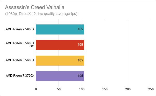 Assassin's Creed Valhalla: AMD Ryzen 5 5600X overclocked at 4.8 GHz