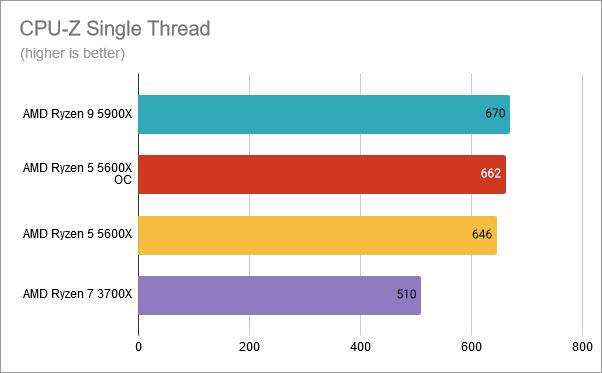 CPU-Z Single-Thread: AMD Ryzen 5 5600X overclocked at 4.8 GHz