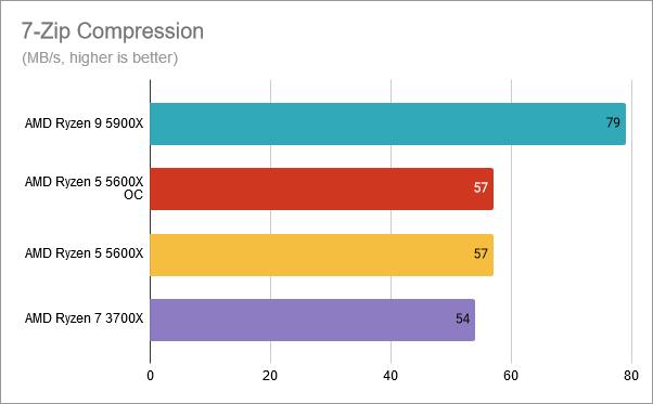 7-Zip Compression: AMD Ryzen 5 5600X overclocked at 4.8 GHz