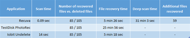 Free file recovery software comparison