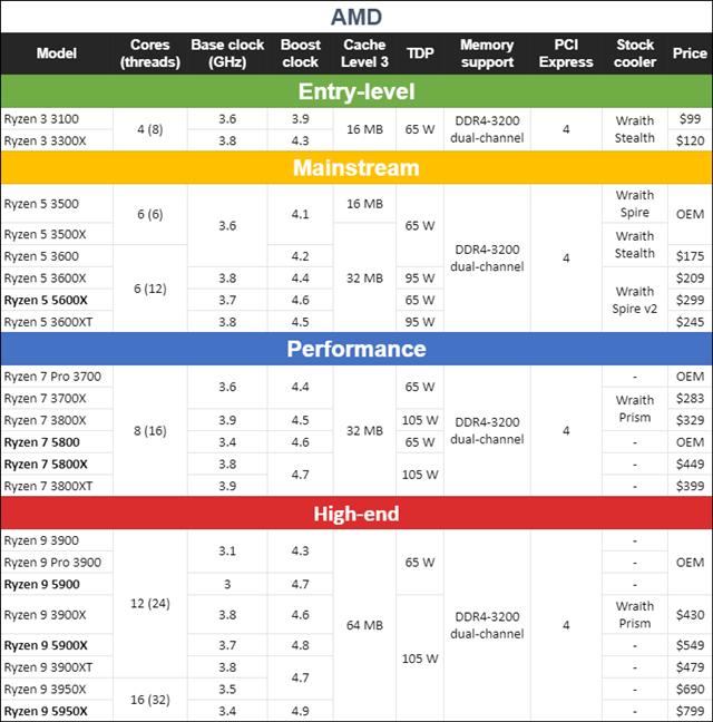 Zen 3 and Zen 2 AMD Ryzen processors specs, features, and prices