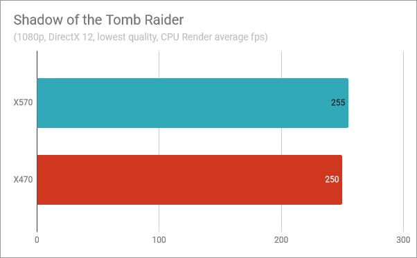 Shadow of the Tomb Raider: Ryzen 5 3600X performance on X570 vs. X470