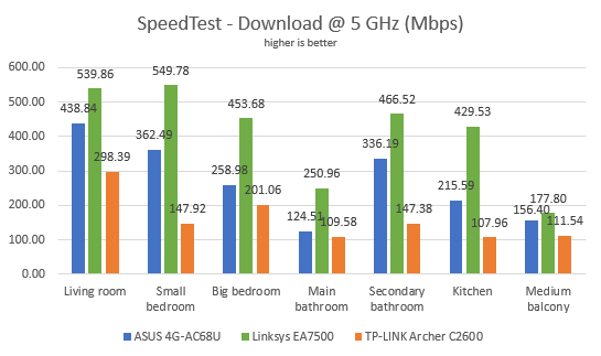Comparing the speed of several AC1900 wireless routers