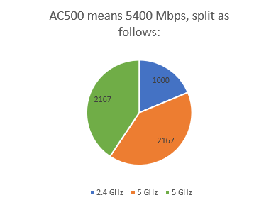 How the 5400 Mbps bandwidth is split on a router