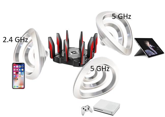 Network clients are connected to the router on different bands