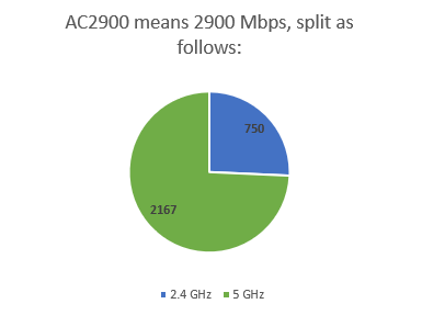 How the 2900 Mbps bandwidth is split on a router