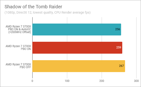 Shadow of the Tomb Raider: PBO & AutoOC enabled, PBO on, PBO off