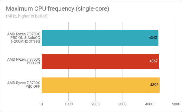 Maximum CPU frequency (single-core): PBO & AutoOC enabled, PBO on, PBO off