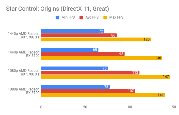Benchmark results in Star Control: Origins