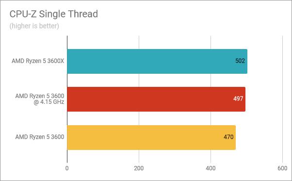 CPU-Z Single Thread: Ryzen 5 3600X vs. Ryzen 5 3600 overclocked vs. Ryzen 5 3600