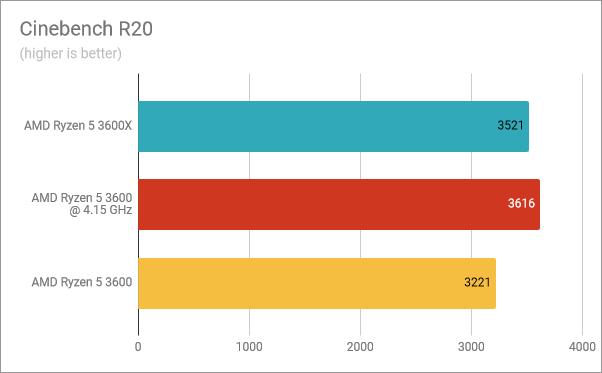 Cinebench R20: Ryzen 5 3600X vs. Ryzen 5 3600 overclocked vs. Ryzen 5 3600