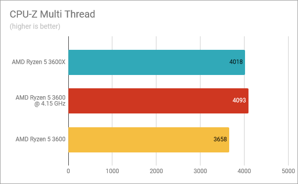 CPU-Z Multi-Thread: Ryzen 5 3600X vs. Ryzen 5 3600 overclocked vs. Ryzen 5 3600