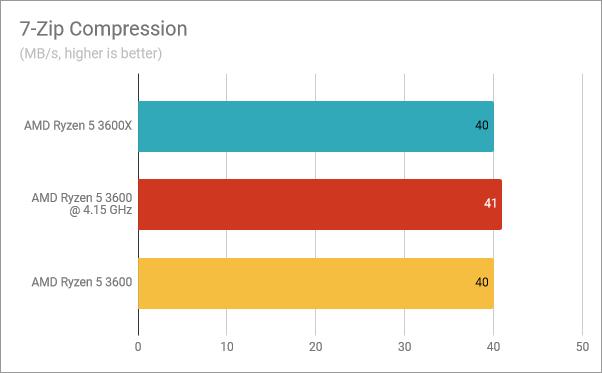 7-Zip Compression: Ryzen 5 3600X vs. Ryzen 5 3600 overclocked vs. Ryzen 5 3600