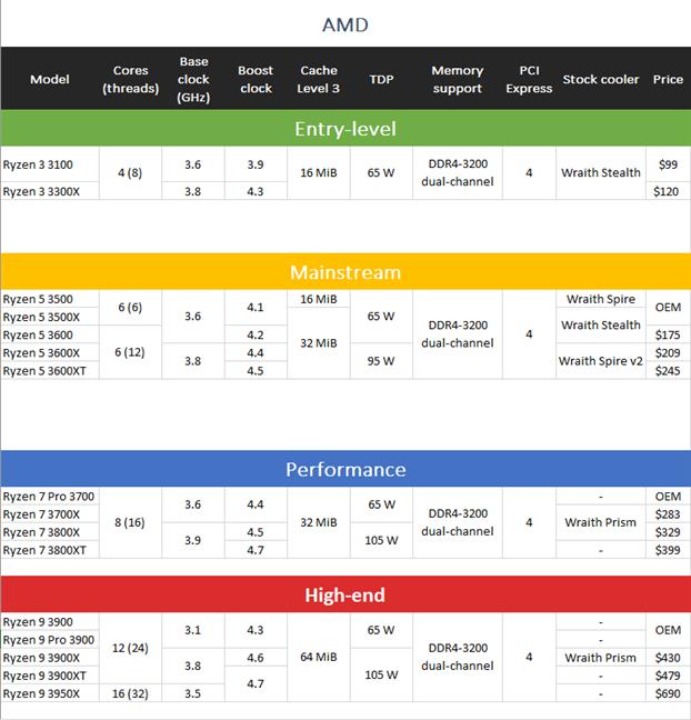 Especificaciones, características y precios de los procesadores Zen 2 AMD Ryzen