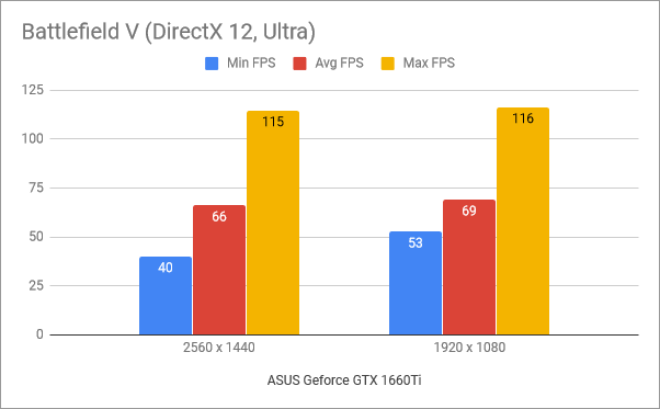 Benchmark results in Battlefield V