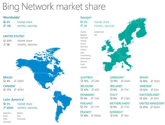 Bing, market share
