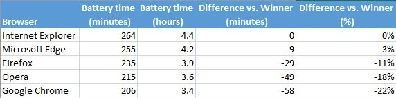 web, browsers, battery, time, autonomy, savings, energy, Windows 10