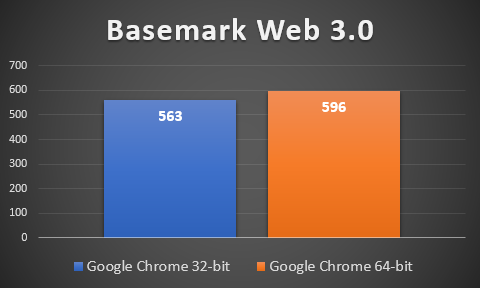Google Chrome performance