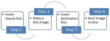 copy, disc, image, DVD, CD, Blu-Ray, Windows