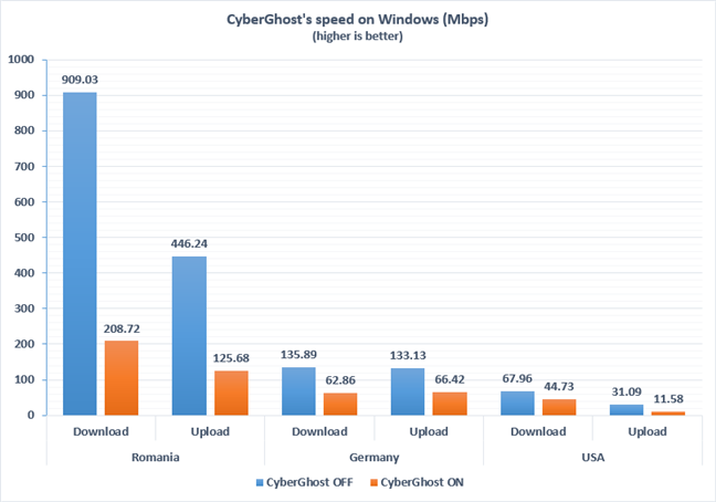 The speeds achieved with CyberGhost VPN on and off, in Windows
