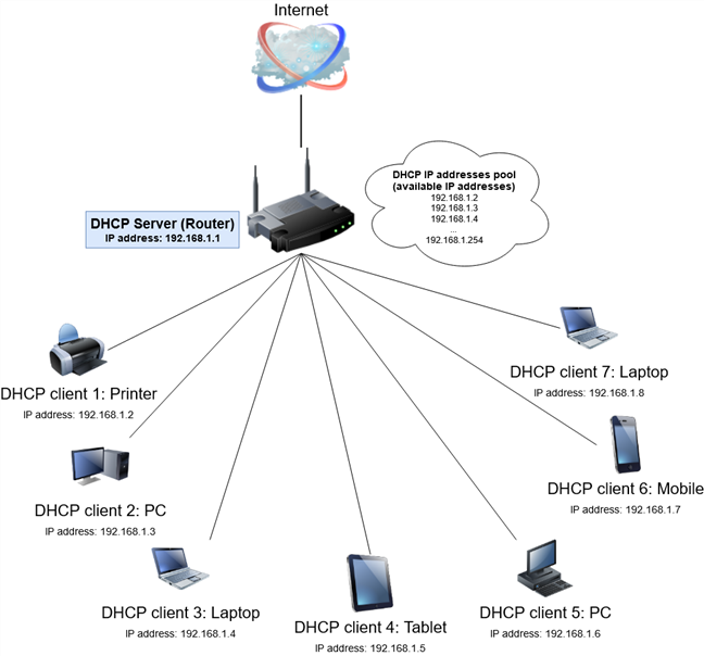 Diagram of DHCP running on a home network