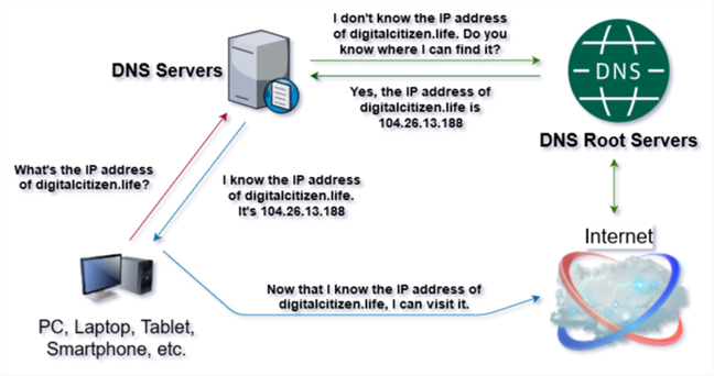 Diagram that shows the basics of how DNS works