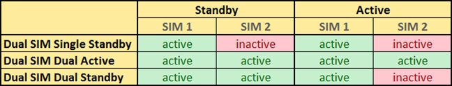 The differences between different types of Dual SIM implementations
