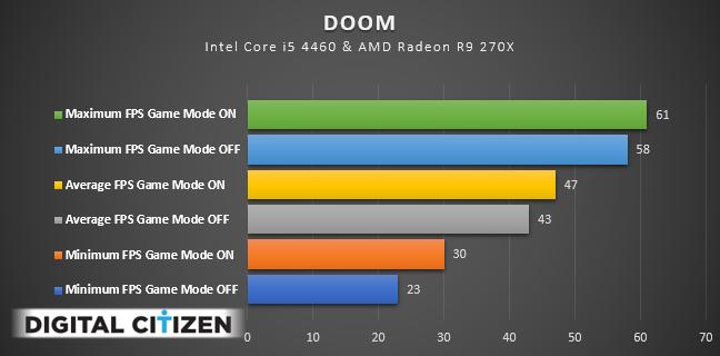 Windows 10, Game Mode, performance