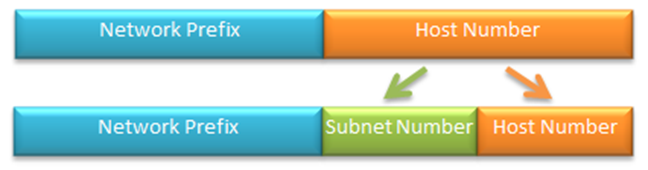 Subnet masks are used to create subnets by dividing the host identifier