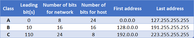Classes of IPv4 addresses: A, B, and C