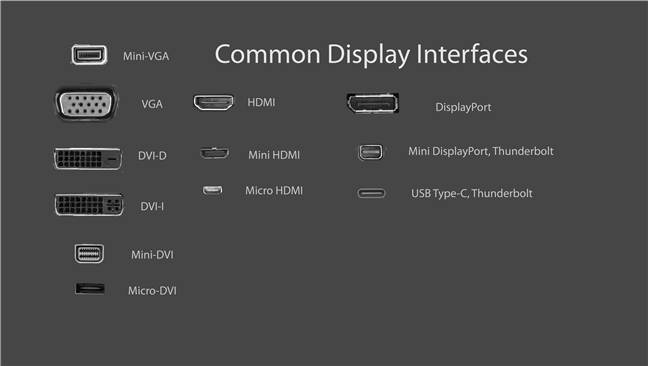 Common display interface - Image source: Wikipedia